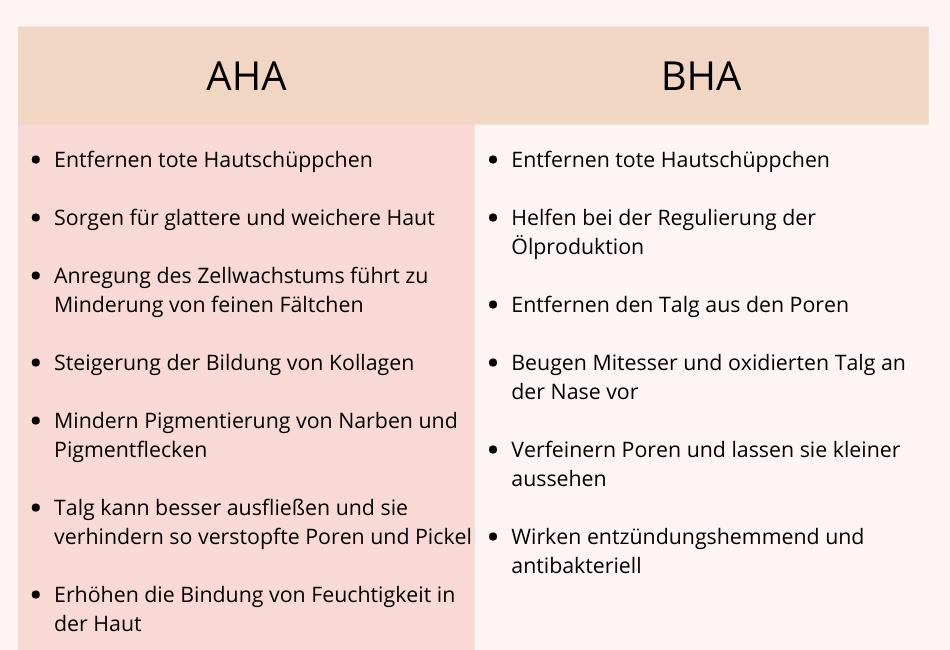 Tabelle AHA vs. BHA