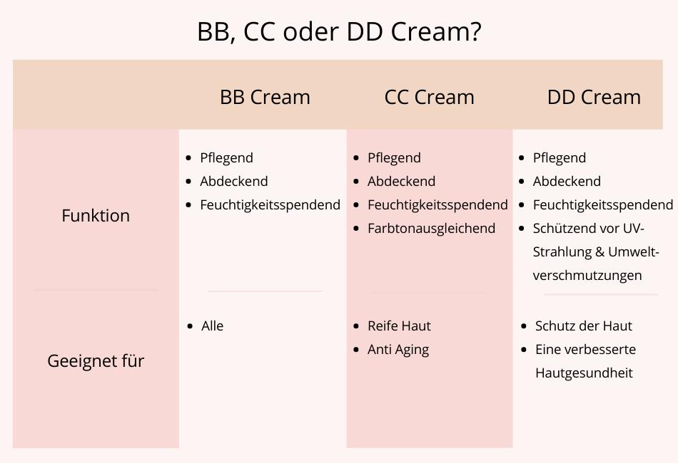 Tabelle Vergleich BB Cream, CC Cream, DD Cream
