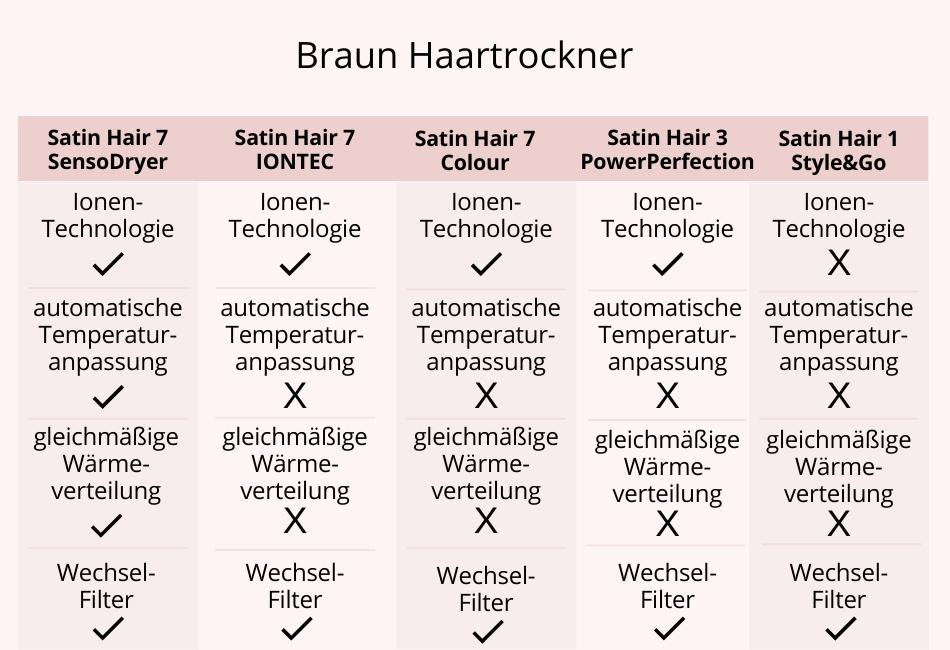 Braun Haartrockner im Vergleich