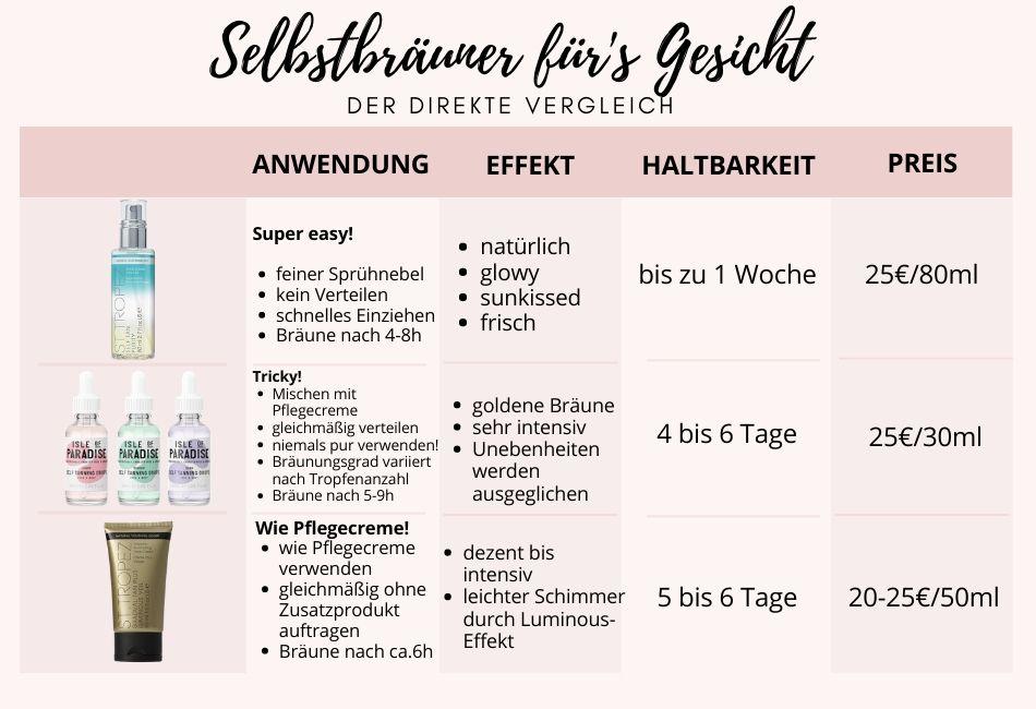 Direkter Vergleich in einer Tabelle Selbstbräuner Fürs Gesihct Selftanning Drops Selftanning Spray Selbstbräunercreme Gesichtscreme