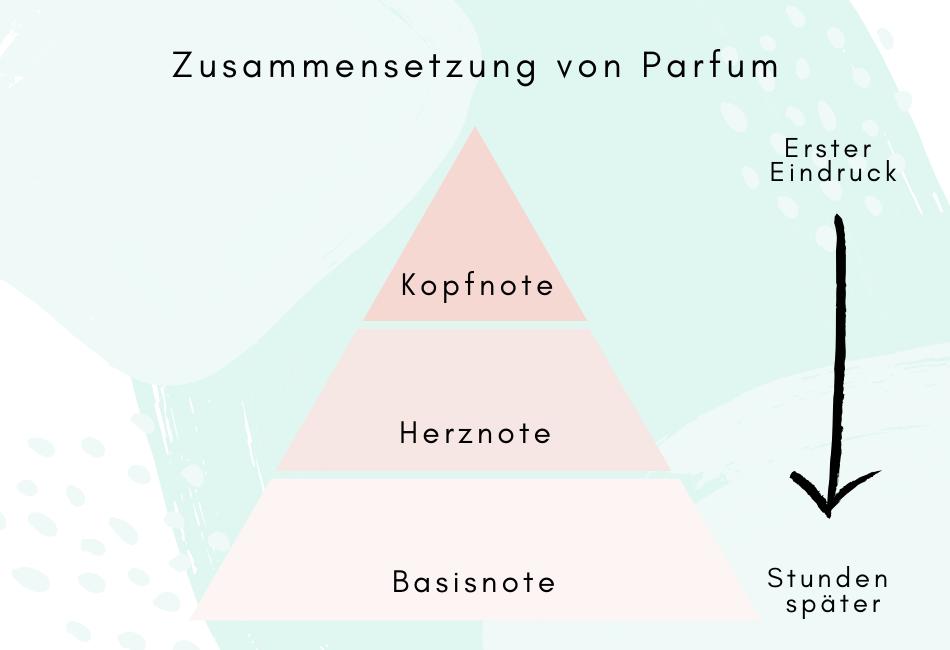 Naturparfum selber machen: Die Zusammensetzung eines Parfums