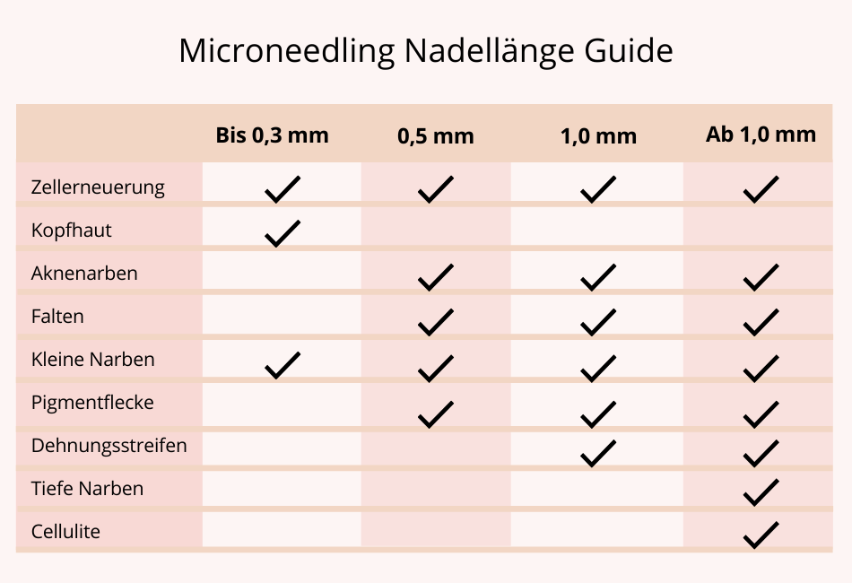 Guide Nadellänge Microneedling