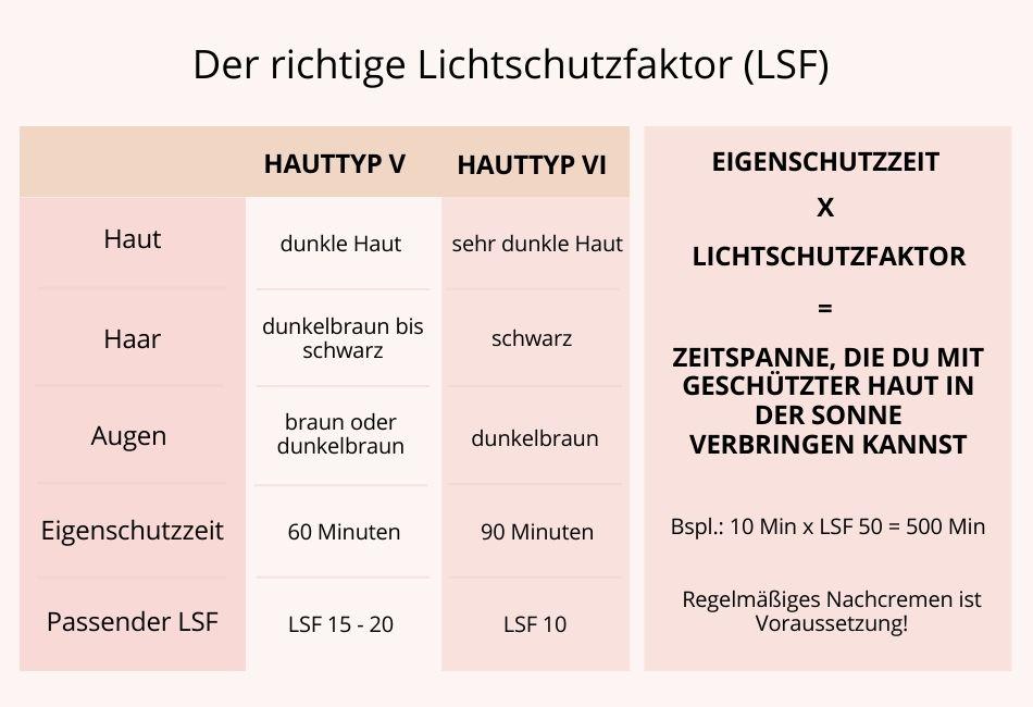 Lichtschutzfaktor ausrechnen