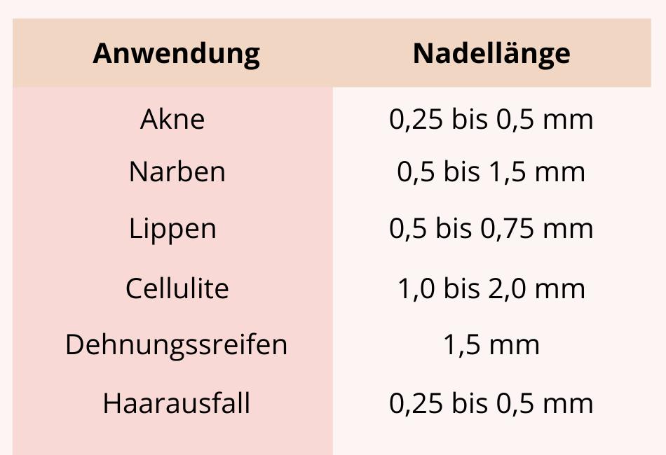 Tabelle Nadellänge Microneedling
