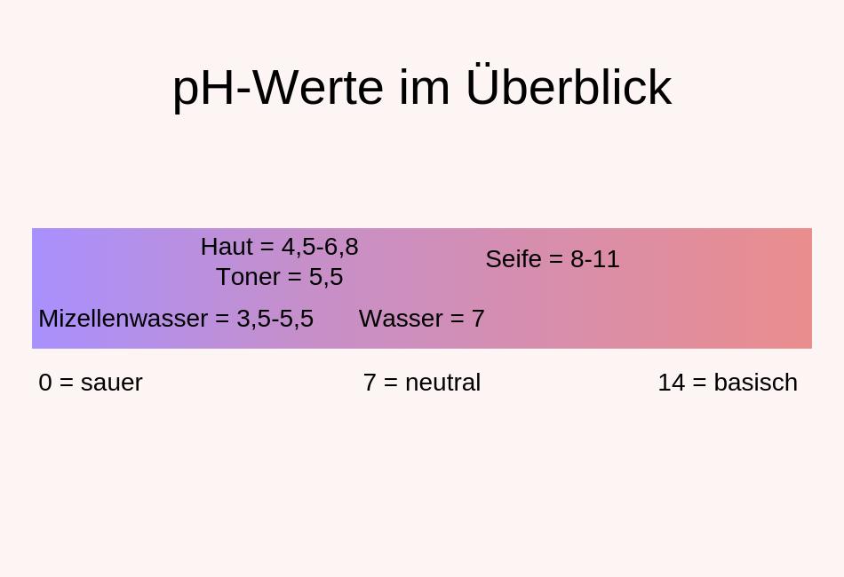 Unterschied der ph-Werte von Mizellenwasser und Toner
