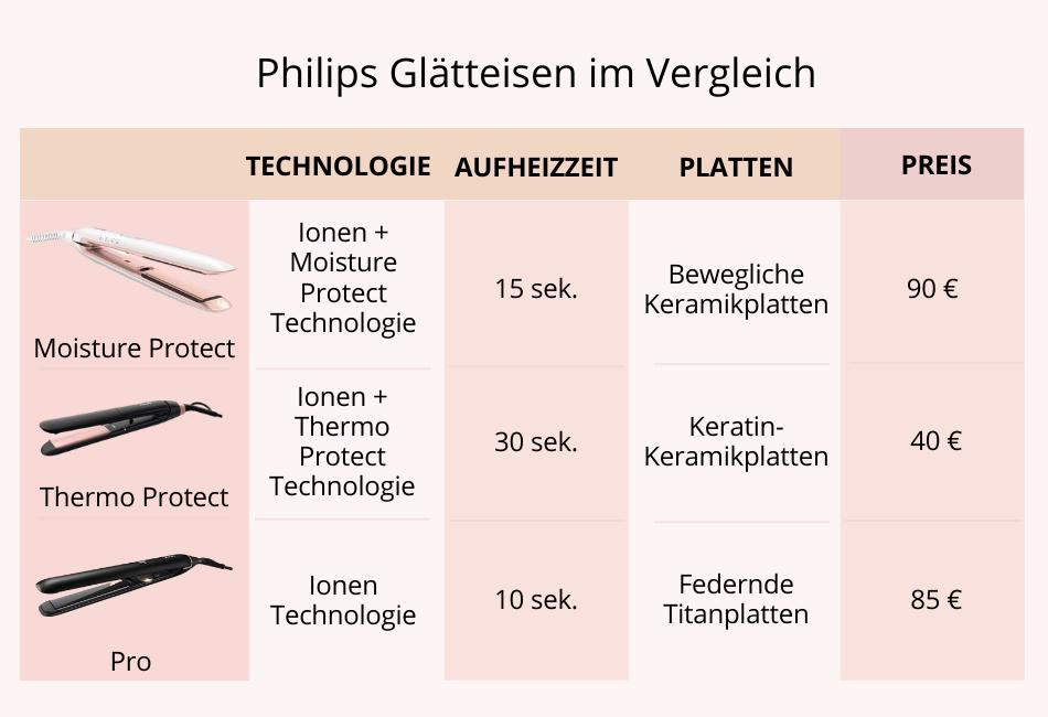 Philips Glätteisen im Vergleich Tabelle