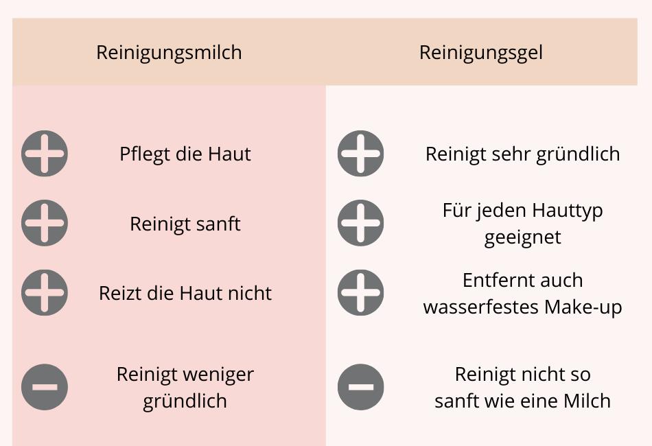 Tabelle Reinigungsmilch versus Reinigungsgel