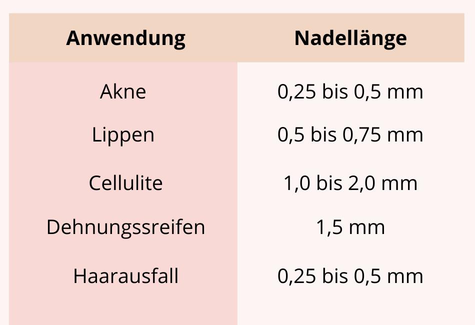 Dermaroller Nadellänge Tabelle