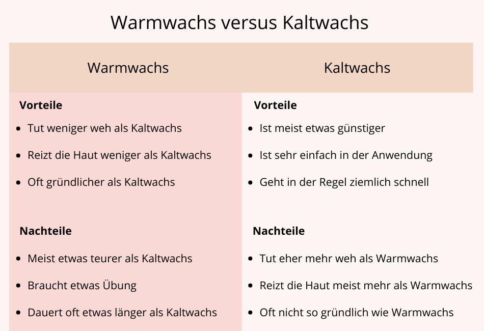 Warmwachs vs. Kaltwachs Vergleich Tabelle